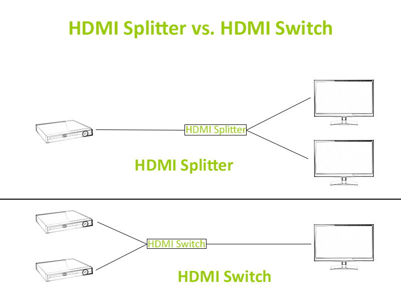 HDMI Splitter vs HDMI Switch